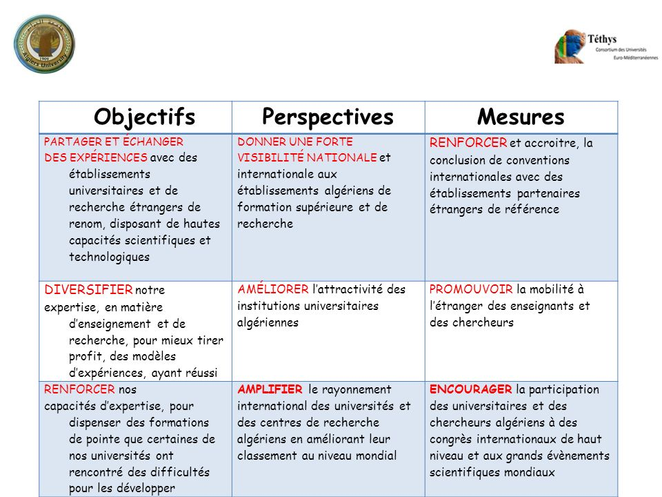 Objectifs Perspectives Mesures
