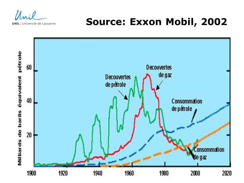 Source: Exxon Mobil, 2002