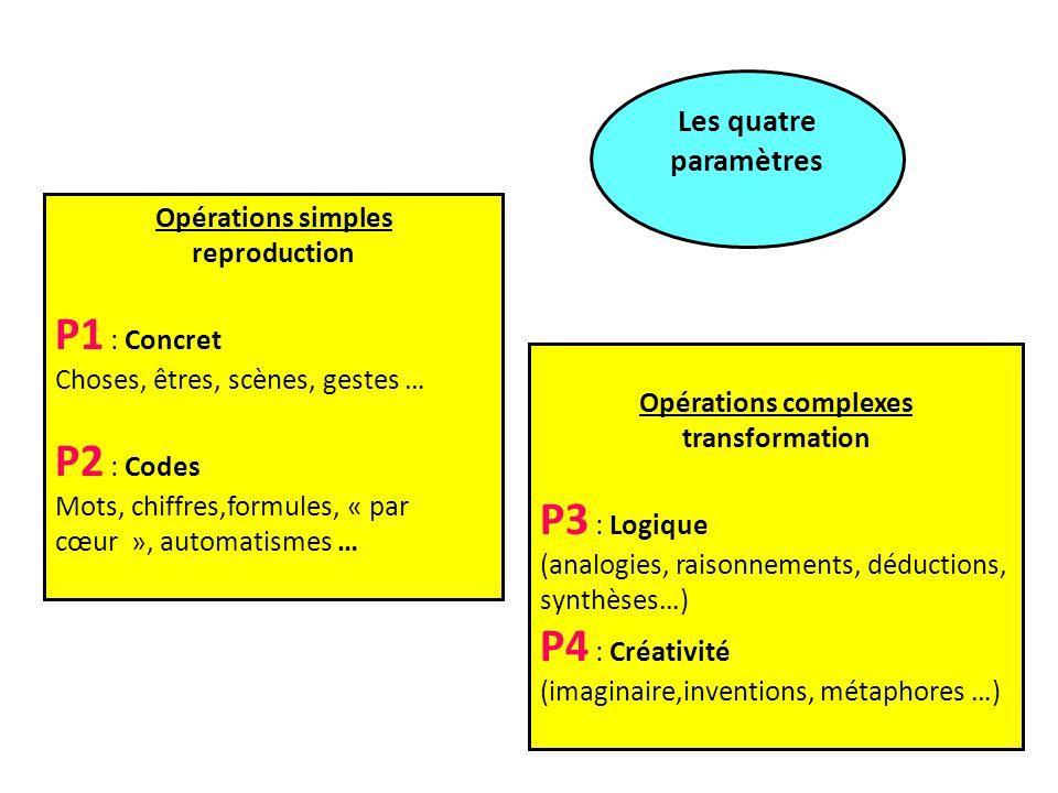 P1 : Concret P2 : Codes P3 : Logique P4 : Créativité