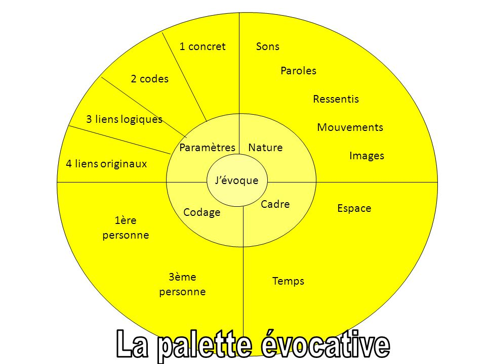 La palette évocative 1 concret Sons Paroles 2 codes Ressentis