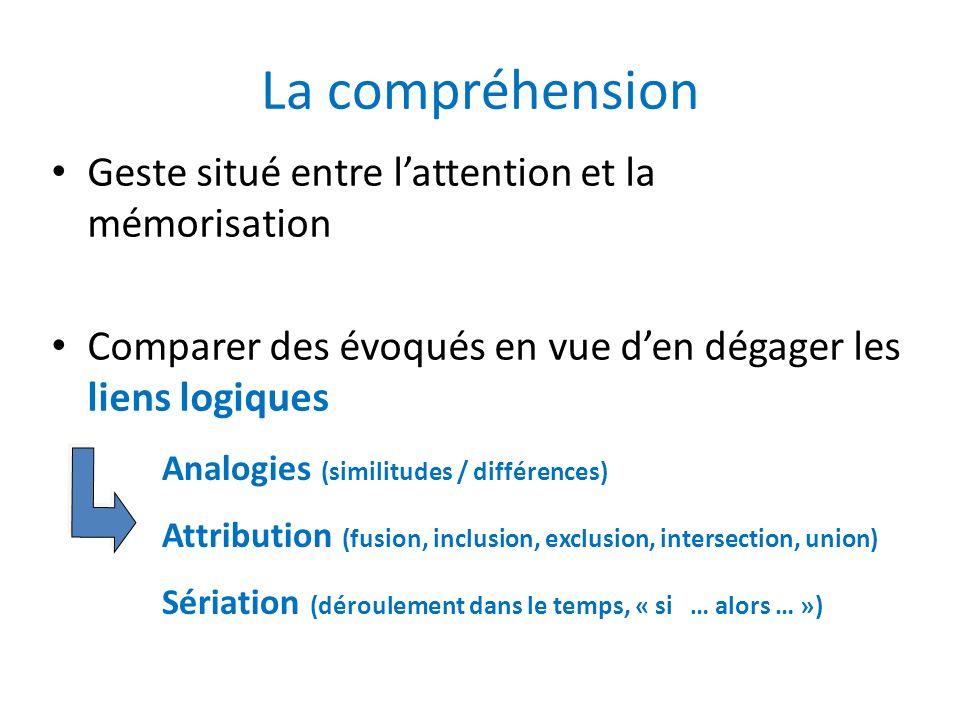 La compréhension Geste situé entre l'attention et la mémorisation