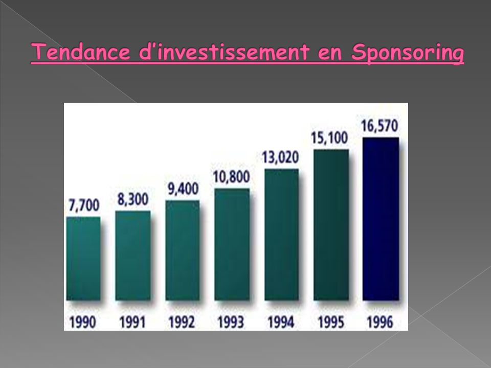 Tendance d'investissement en Sponsoring