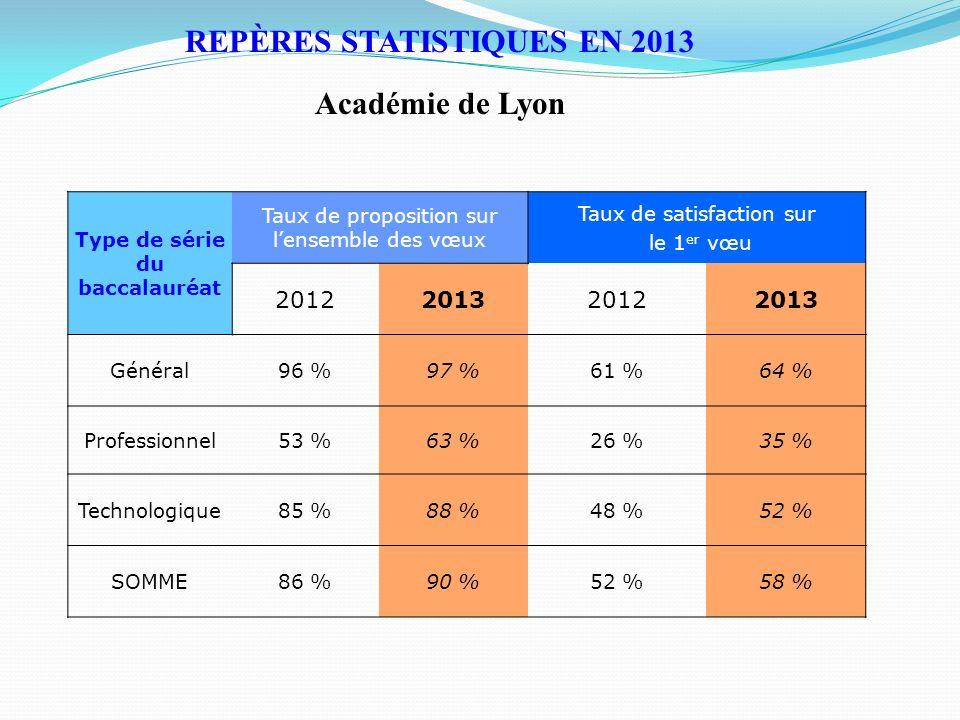 REPÈRES STATISTIQUES EN 2013 Type de série du baccalauréat