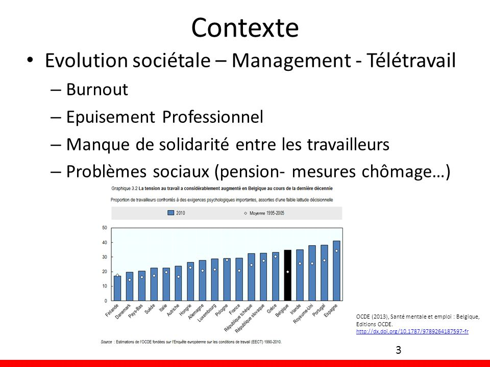 Contexte Evolution sociétale – Management - Télétravail Burnout