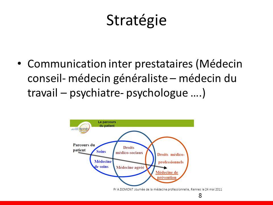 Stratégie Communication inter prestataires (Médecin conseil- médecin généraliste – médecin du travail – psychiatre- psychologue ….)