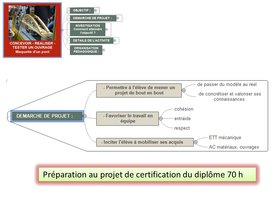 Préparation au projet de certification du diplôme 70 h
