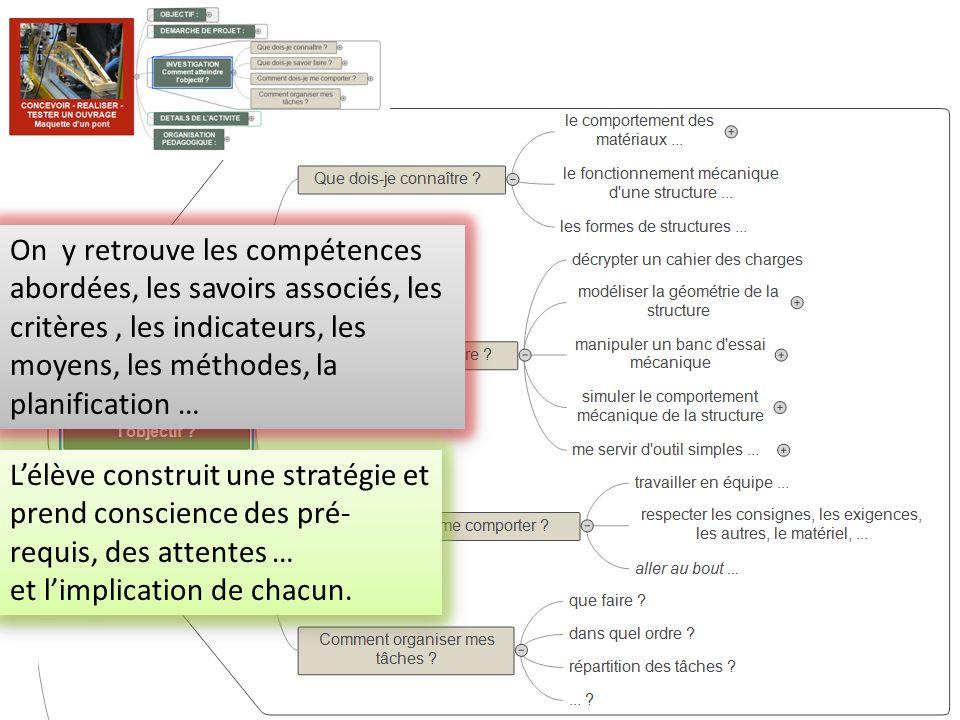 On y retrouve les compétences abordées, les savoirs associés, les critères , les indicateurs, les moyens, les méthodes, la planification …