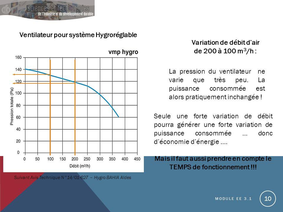Ventilateur pour système Hygroréglable