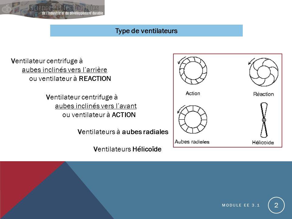 Ventilateurs Hélicoïde