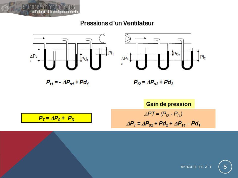 Pressions d'un Ventilateur