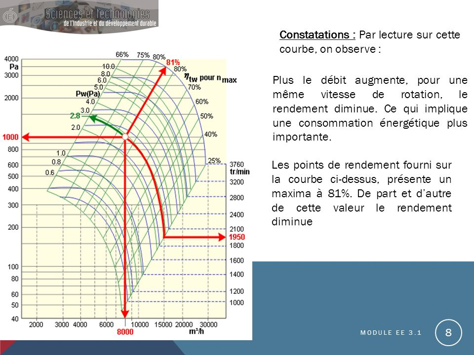 Constatations : Par lecture sur cette courbe, on observe :
