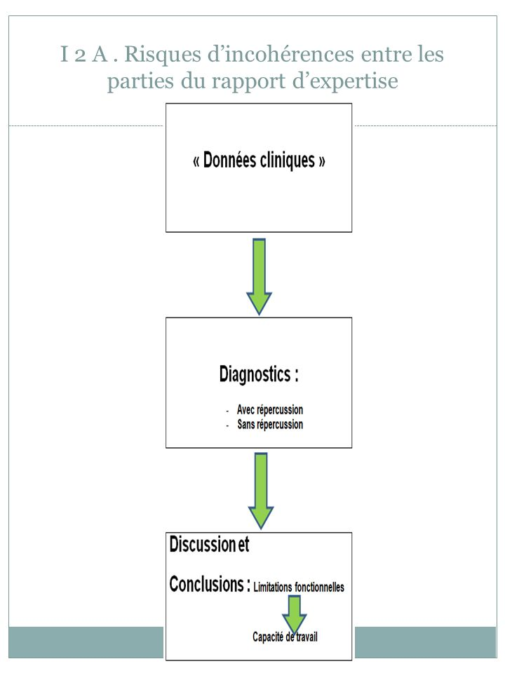 I 2 A . Risques d'incohérences entre les parties du rapport d'expertise