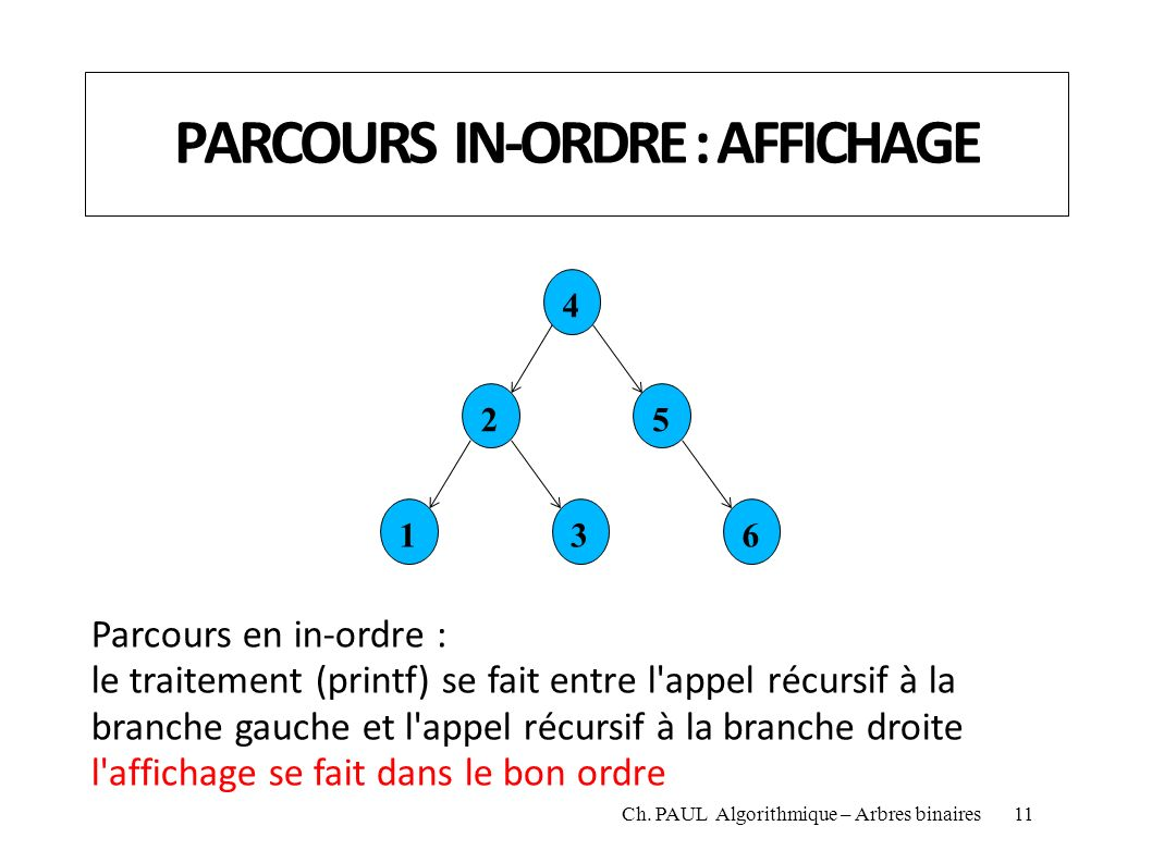 PARCOURS IN-ORDRE : AFFICHAGE