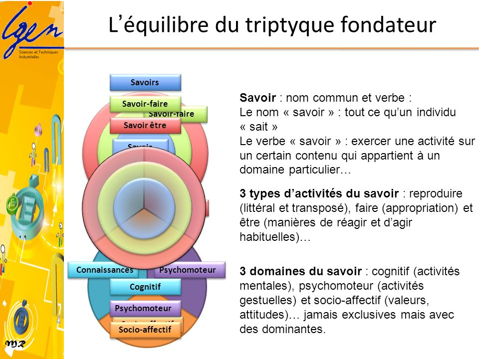 L'équilibre du triptyque fondateur