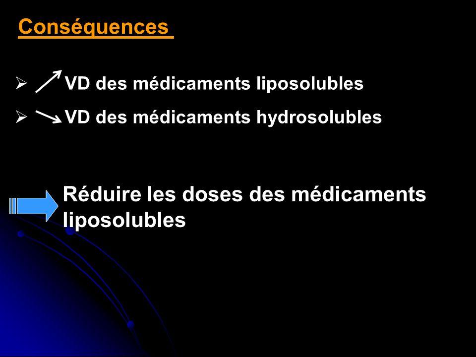 Réduire les doses des médicaments liposolubles