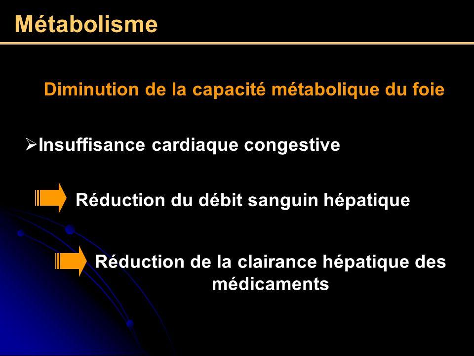 Réduction de la clairance hépatique des médicaments