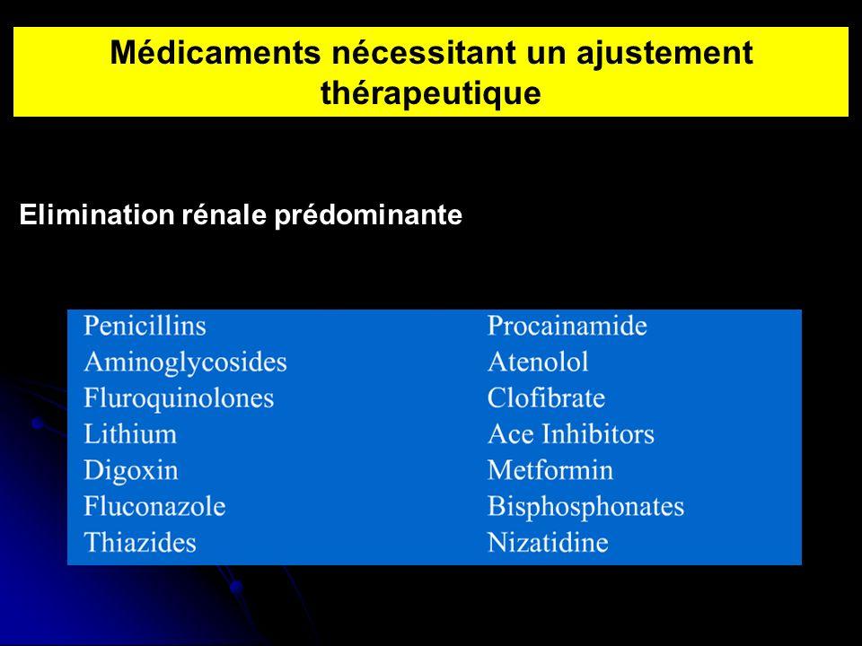 Médicaments nécessitant un ajustement thérapeutique