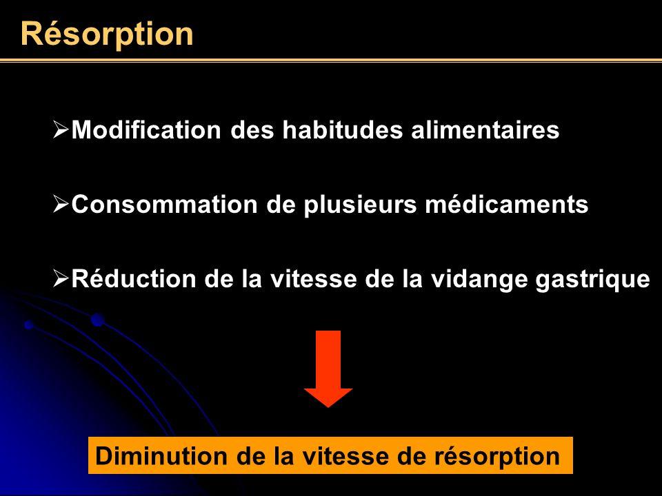 Résorption Modification des habitudes alimentaires
