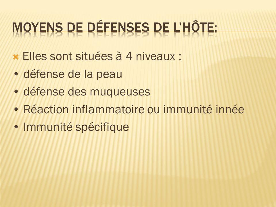 Moyens de défenses de l'hôte: