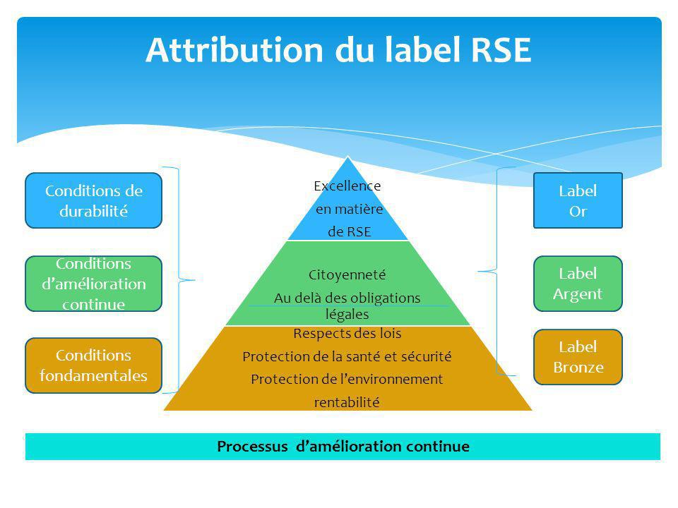 Attribution du label RSE