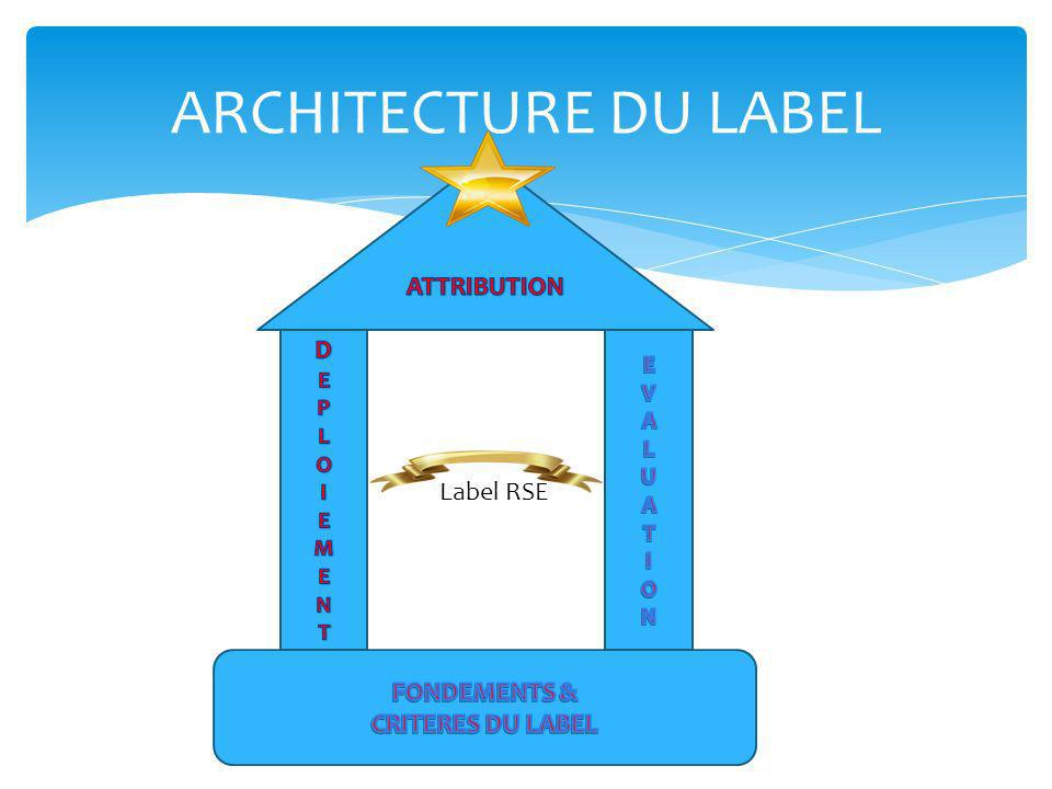ARCHITECTURE DU LABEL ATTRIBUTION D Label RSE FONDEMENTS &