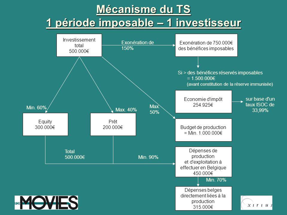Mécanisme du TS 1 période imposable – 1 investisseur