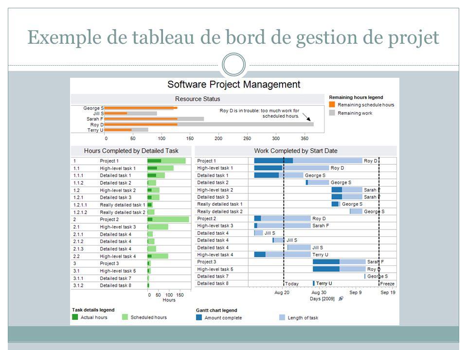 Exemple de tableau de bord de gestion de projet