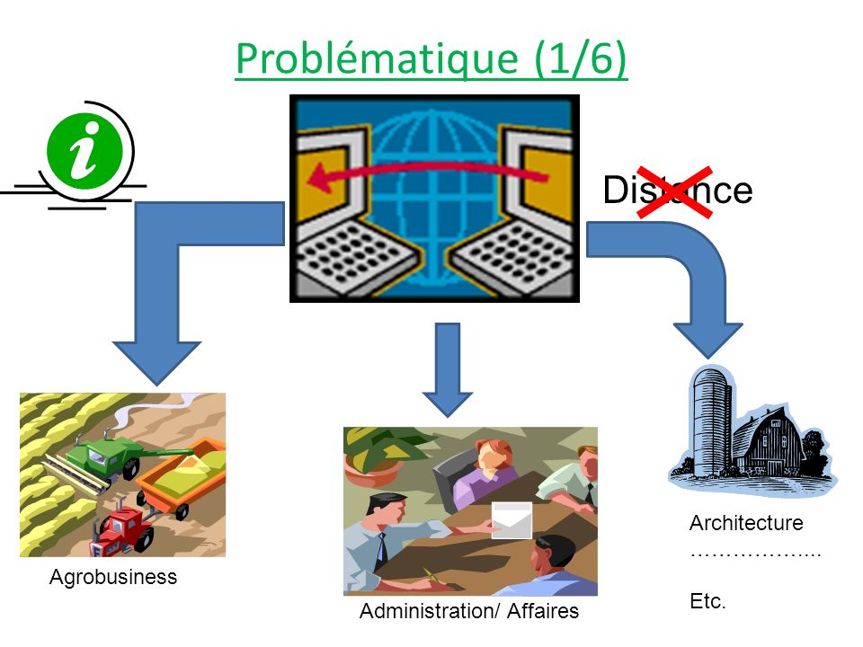 Problématique (1/6) Distance Architecture …………….... Etc. Agrobusiness
