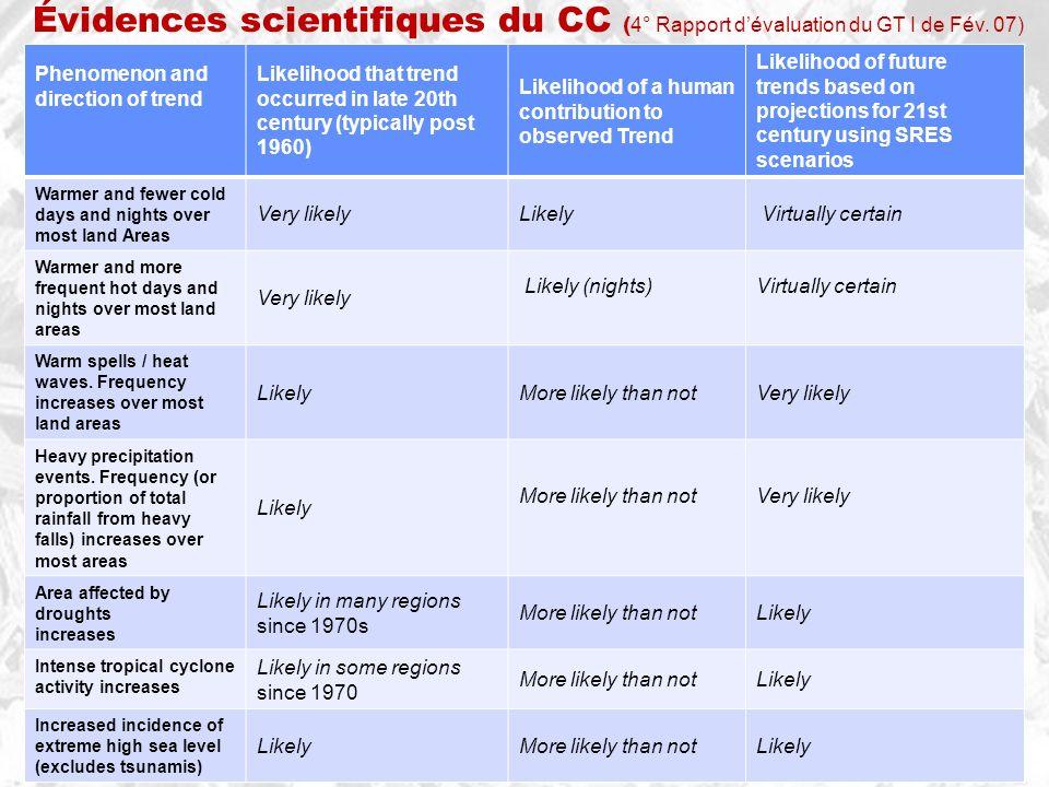 Évidences scientifiques du CC (4° Rapport d'évaluation du GT I de Fév