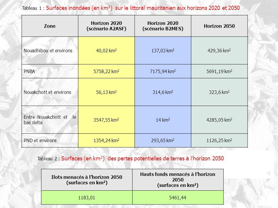 Horizon 2020 (scénario A2ASF) Horizon 2020 (scénario B2MES)