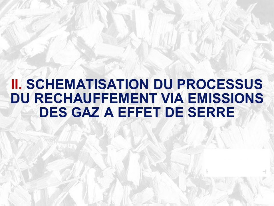 II. SCHEMATISATION DU PROCESSUS DU RECHAUFFEMENT VIA EMISSIONS DES GAZ A EFFET DE SERRE