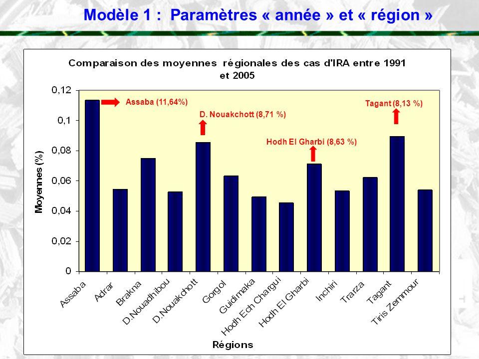 Modèle 1 : Paramètres « année » et « région »