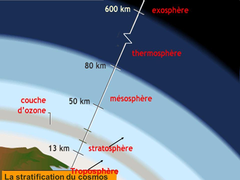 Troposphère La stratification du cosmos