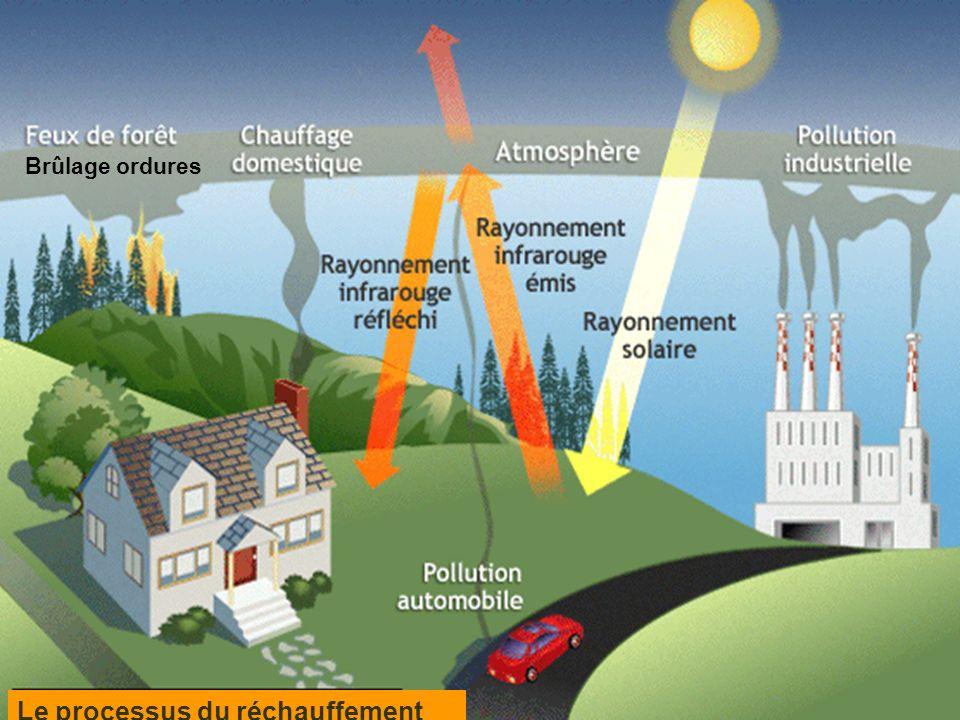 Le processus du réchauffement