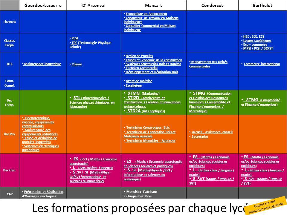 Les formations proposées par chaque lycée