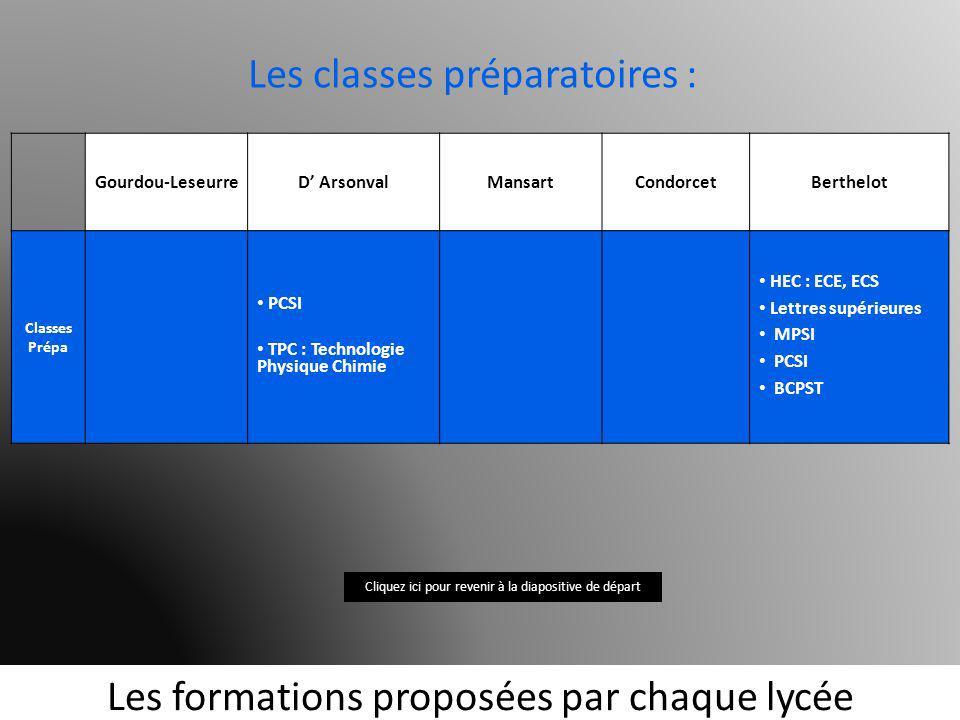 Les classes préparatoires :