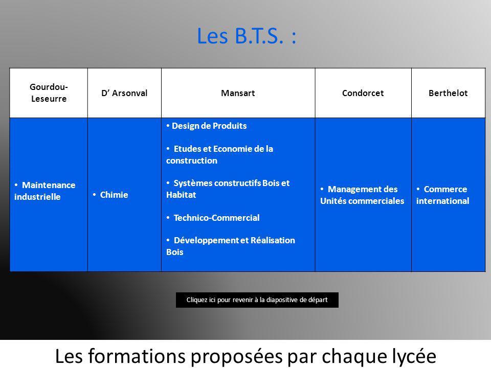 Les B.T.S. : Les formations proposées par chaque lycée