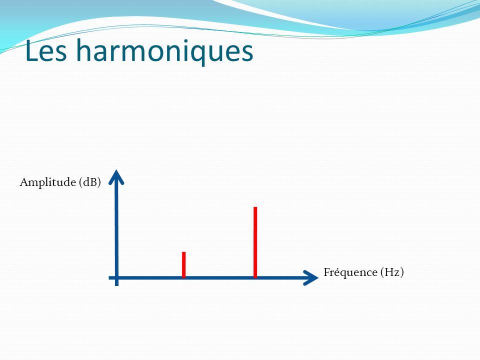 Les harmoniques Amplitude (dB) Fréquence (Hz)