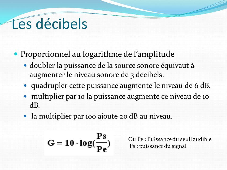 Les décibels Proportionnel au logarithme de l'amplitude