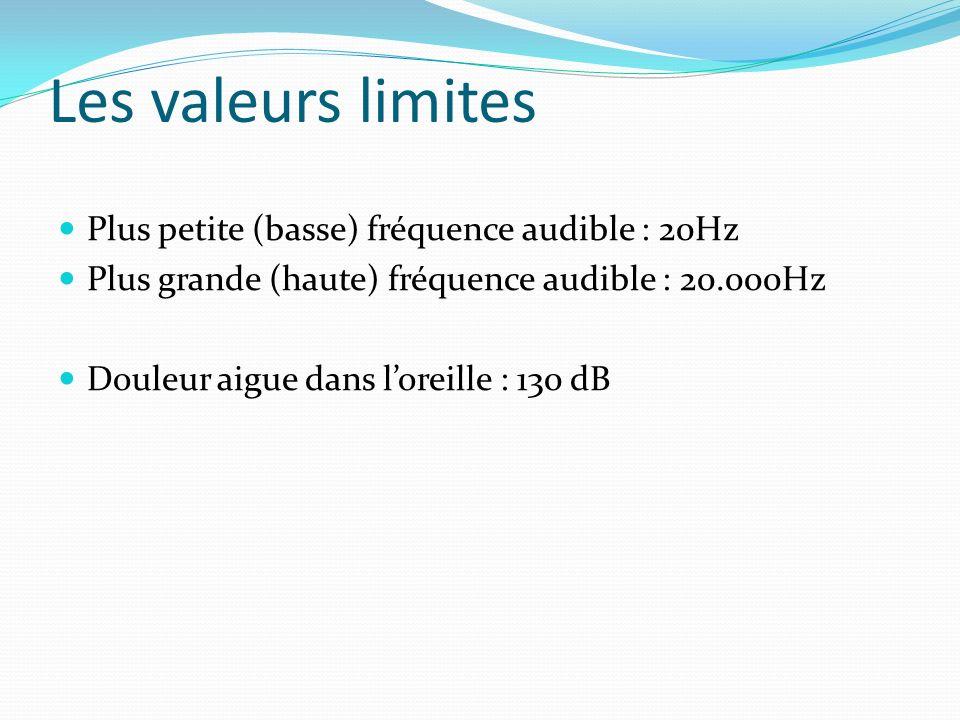 Les valeurs limites Plus petite (basse) fréquence audible : 20Hz