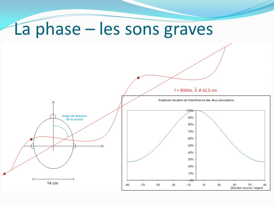 La phase – les sons graves