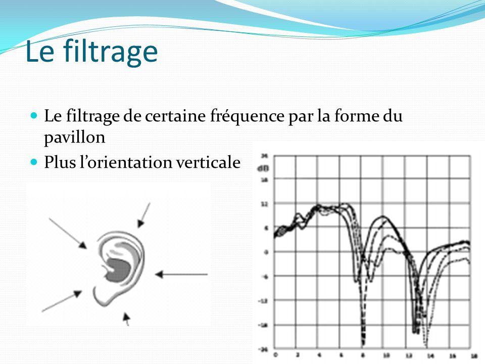 Le filtrage Le filtrage de certaine fréquence par la forme du pavillon