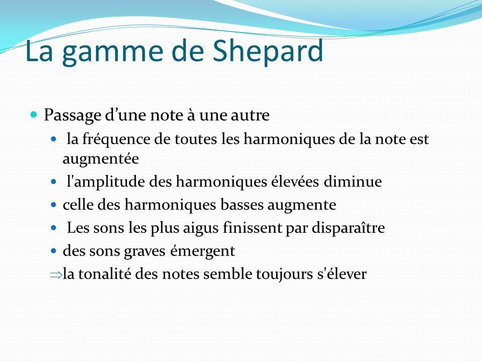 La gamme de Shepard Passage d'une note à une autre