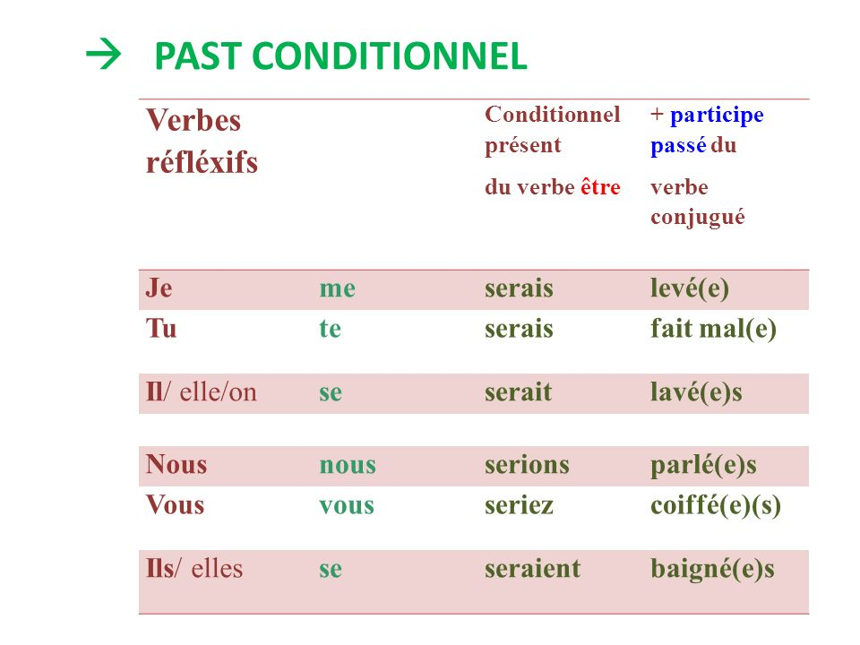  PAST CONDITIONNEL Verbes réfléxifs Je me serais levé(e) Tu te