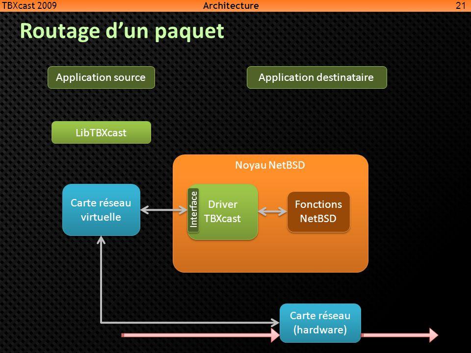 Routage d'un paquet Noyau NetBSD Fonctions NetBSD Driver TBXcast