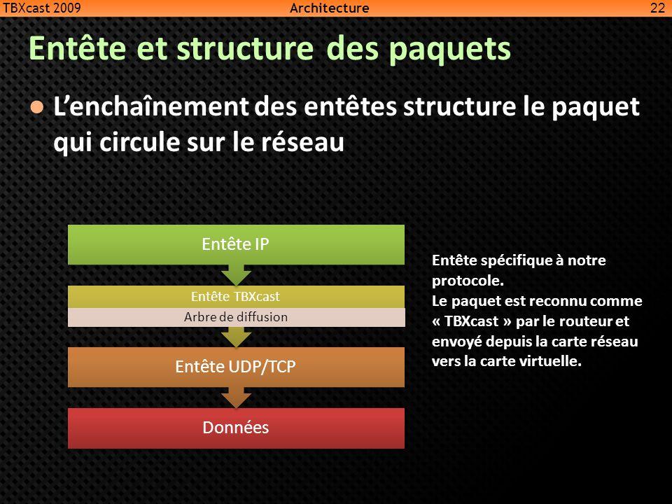 Entête et structure des paquets