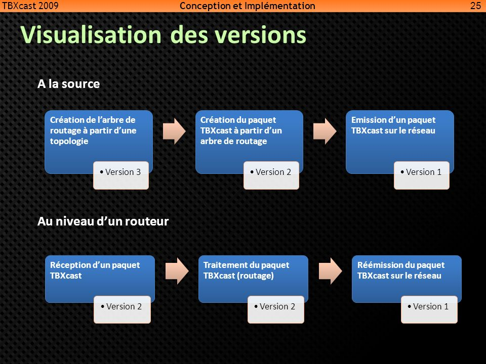 Visualisation des versions