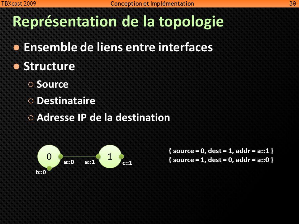 Représentation de la topologie
