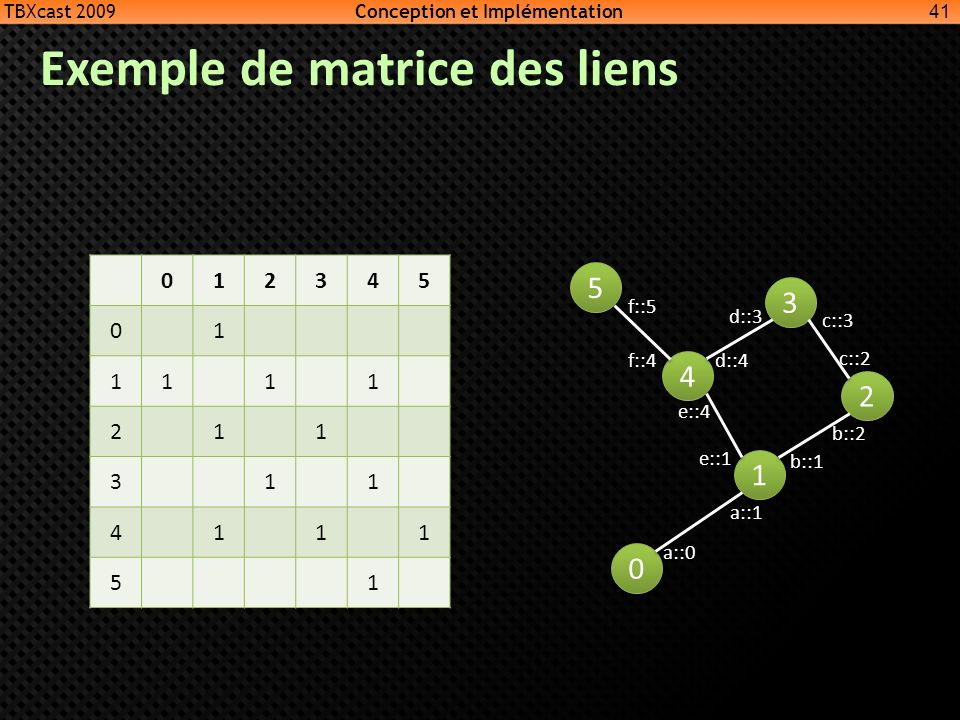 Exemple de matrice des liens