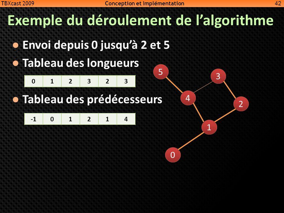 Exemple du déroulement de l'algorithme